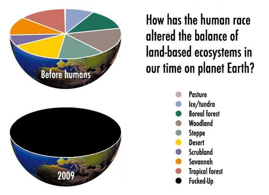 land-use-on-earth